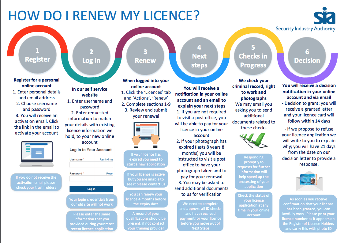 SIA Licence Renewal: Our Guide