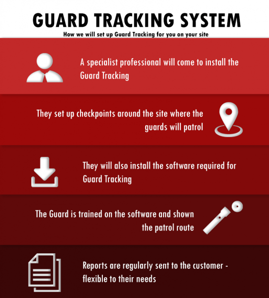 Guard Tracking, Guard Tour System, how does guard tracking wotk
