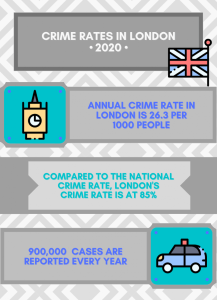 Crime Rates in London 2 1