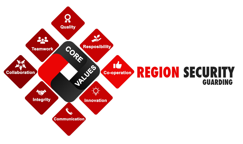 Security Company Values
